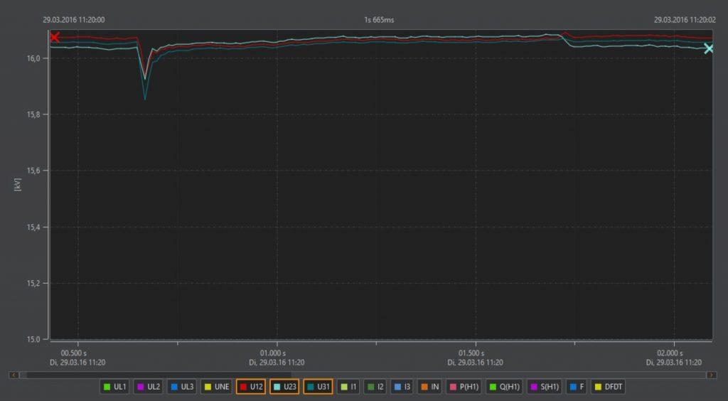 Spannungsqualität-rekorder