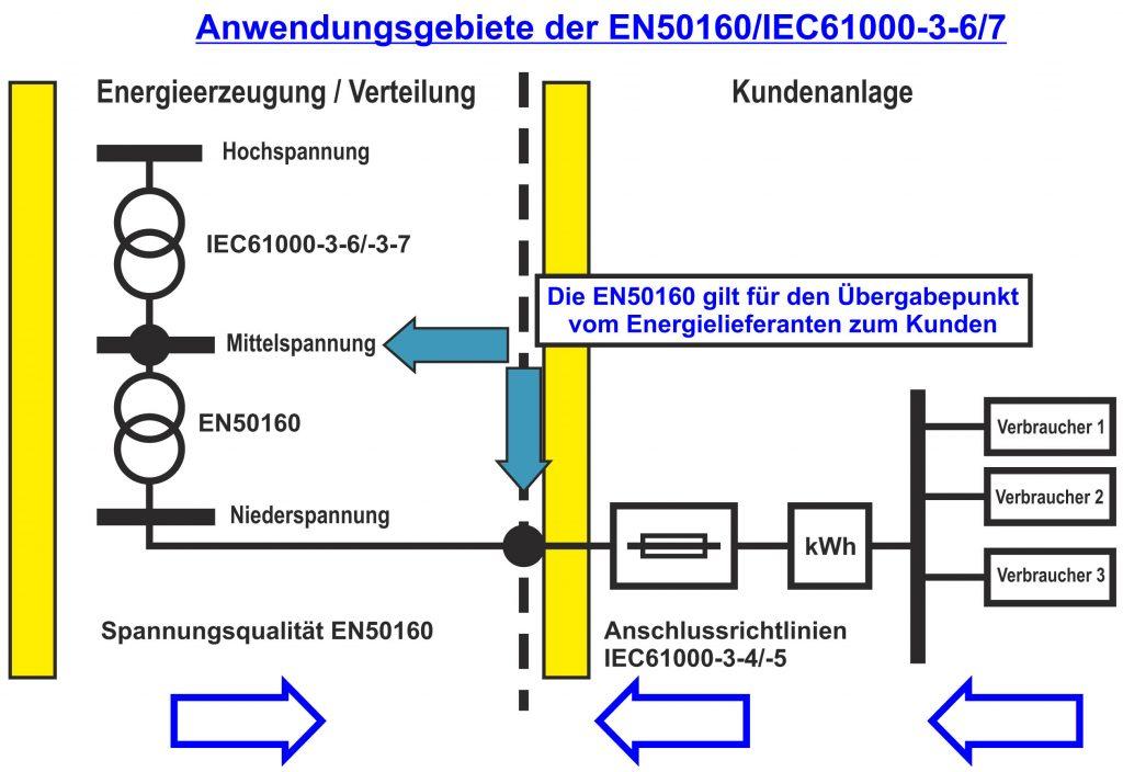 EN-50160-anwendungsgebiete